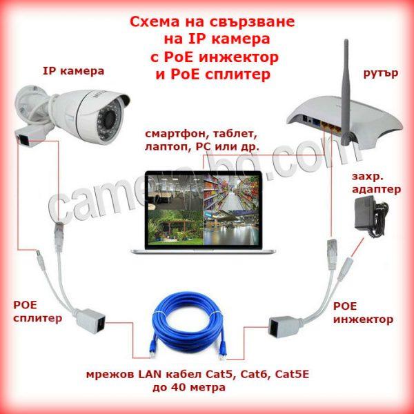 Схема на свързване на IP камера с PoE инжектор и PoE сплитер