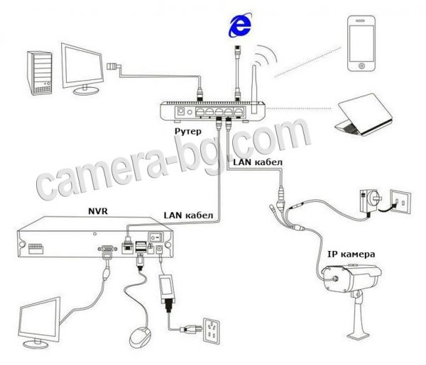 Схема на свързване на IP камера с рутер и видеорекордер NVR