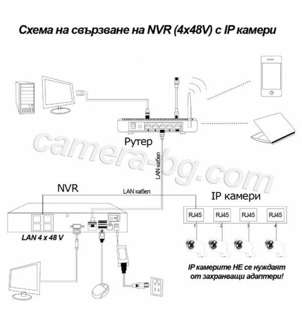 Схема на свързване на видео рекордер NVR PoE, FullHD 1080P, 4 x PoE LAN порта 48V с IP камери FullHD 1080P, 2MP, PoE 48V