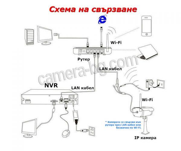 Схема на свързване на безжична WiFi IP камера с рутер и видеорекордер NVR