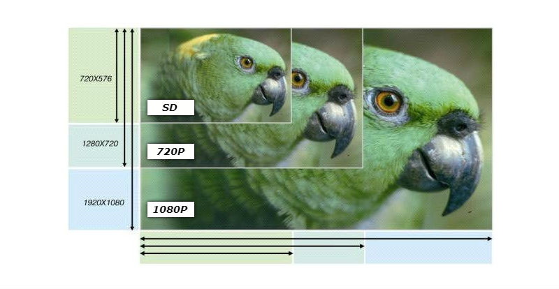 Сравнение между HD 720P(1MP) и FullHD 1080P(2MP) резолюция на охранителни камери
