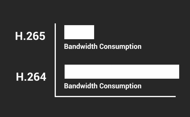 Сравнение на H.265 и H.265 IP камери - използвана честотна лента