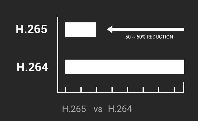 Сравнение на H.265 и H.265 IP камери - място за съхранение
