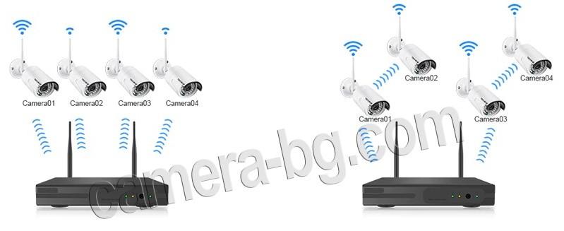 Готов комплект за видеонаблюдение - видеорекордер NVR , WiFi, FullHD 1080P и IP камери FullHD 1080P, 2MP, Wi-Fi безжични, с аудио, външни. Схеми на свързване.